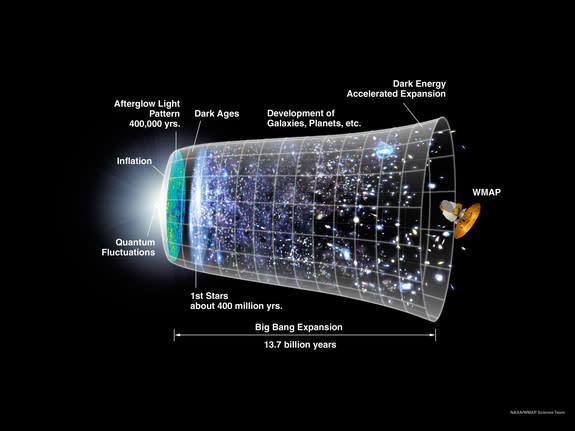 Big Bang, Deflated? Universe May Have Had No Beginning