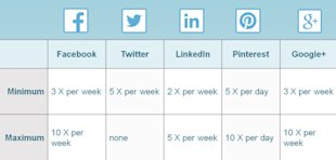 How To Create A Social Media Posting Schedule image FrequencyCheatCheat