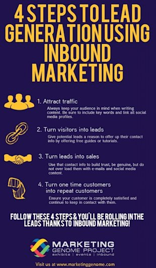 Best Lead Generation Methods to Drive Sales image Inbound Marketing Info graphic