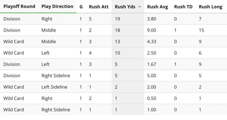 A look at Ty Montgomery's rushing stats in the playoffs this year. (radar360)