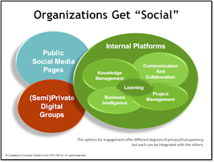 Private Social Networks: Every Organization Needs Them image Private Social Networks 2vlxj6qiq5lnv915r2t5oq7