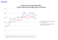 New Intuit Data Confirms Americans' Spending Up 9 Percent Since 2009 image Gas Spending Graph 11 300x208