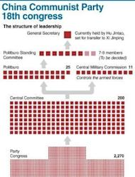 A graphic showing the leadership structure of the Chinese Communist Party