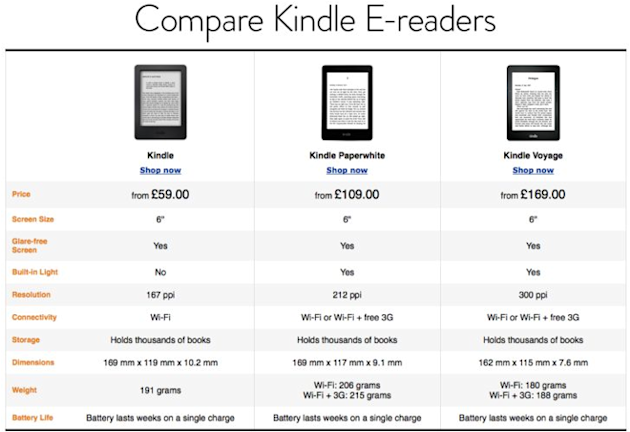 Comparison of 3 Kindle Models (Image from: Amazon)