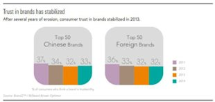 Why Chinese Trust Local Brands More image chineseversusforeignbrands 2014