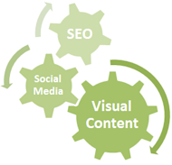 3 Reasons Why Marketing, Visual, and SEO Integration is Crucial image social media seo visual content gears1