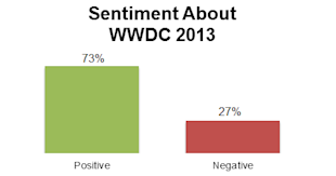 Social Media Insights From Apple's WWDC Event image doh3