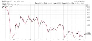 Broke States May Have No Choice but to Ask for a Washington Bailout image BDI Baltic Dry Index stock chart