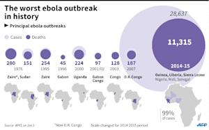 End of worst-ever Ebola epidemic