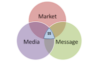 Markets, Messaging and Media image 3M Ven Diagram e1360132945979