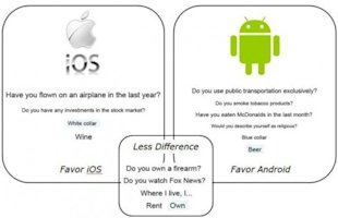 iOS Users Prefer Planes, While Android Users Take The Bus image mobile differences graphic