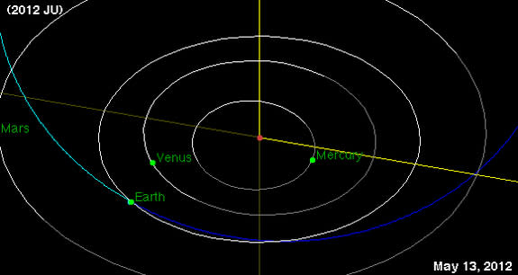 The bus-size near-Earth asteroid 2012 JU (orbit delineated in blue) came within about 119,000 miles of Earth on May 13, 2012, but never posed a danger of hitting us.