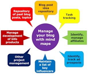 5 Ways to Create Visual Blog Content with Mind Maps image blog content creating Mind maps