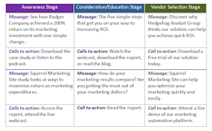 Nurture Marketing Basics: Align Your Offer with the Right Content image messaging grid