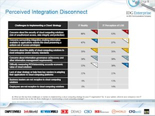 IDG Cloud Computing Survey: Security, Integration Challenge Growth image integration disconnect