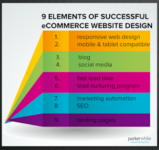 9 Elements of an eCommerce Website Design You Can't Live Without and the 27 Stats to Prove It image ecommercewebsitedesign21