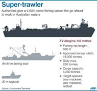 Graphic fact file on a 9,500-tonne, 143-metre, fishing vessel that has been given the go-ahead to trawl Australian waters