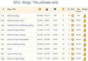 Search & Social Must Reads For The Internet Marketer image seo blogs1