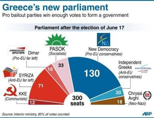 Greece's new parliament