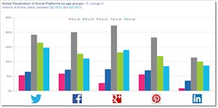 12 Awesome Social Media Facts and Statistics for 2013 image Social media facts figures and statistics 2013 5
