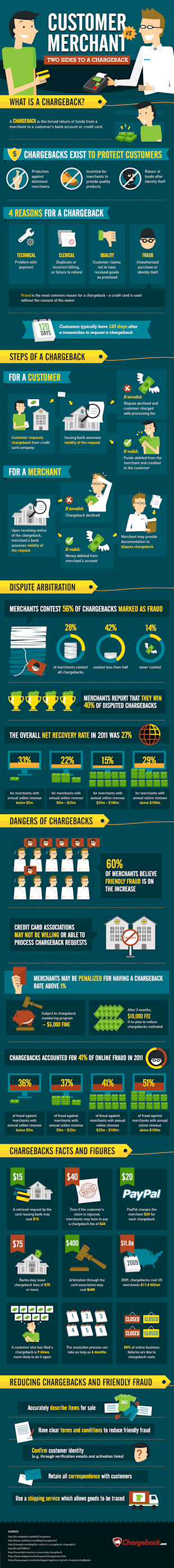 Customer Vs. Merchant: Two Sides to a Chargeback image customer vs merchant what is a chargeback infographic