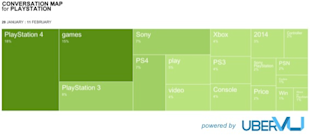 Social Media Face Off: Xbox vs. PlayStation image PlayStation conversation map1