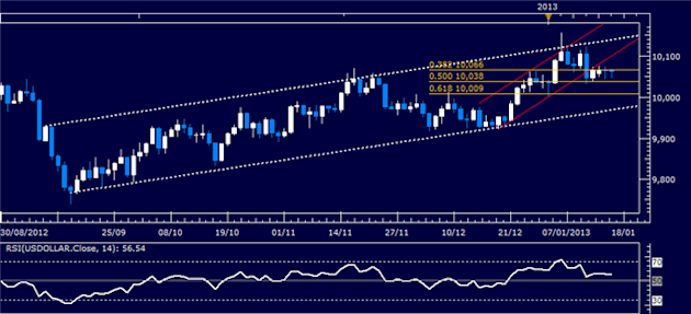Forex_Analysis_US_Dollar_Classic_Technical_Report_01.16.2013_body_Picture_1.png, Forex Analysis: US Dollar Classic Technical Report 01.16.2013