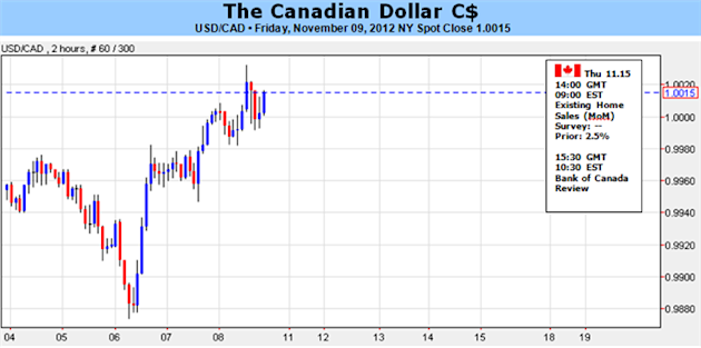 Canadian_Dollar_Has_Solid_Fundamentals_Yet_Faces_Pressure_body_Picture_1.png, Forex Analysis: Canadian Dollar Has Solid Fundamentals Yet Faces Pressure