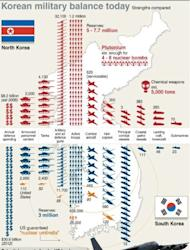 Graphic fact file on the military balance on the Korean peninsula today