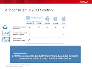 Seven Things to Know About Microsoft Lync (And One Thing You Should Do About It) image BYOD Slide5