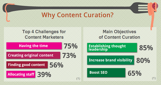 Curate Content Like You Mean It!: A Guide to Engaging Content Curation image Why Content Curation