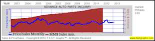 Advance Auto Parts Inc: Fundamental Stock Research Analysis image AAP41
