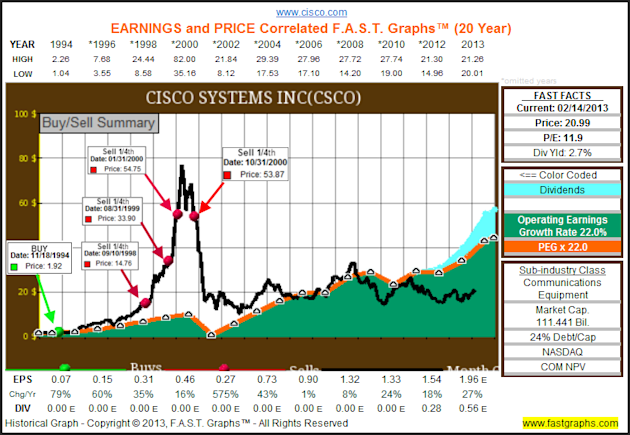 The Dow Hits All Time Highs, But The Truth Is It Remains Cheaply Valued image CSCO1