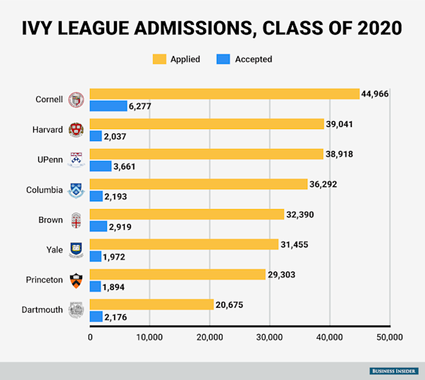 Ranked Ivy League Universities From Most To Least. What Is A Website Designer Ifta Tax Software. Average Cost Of Lap Band Surgery. Send Faxes Online Free Personal Stock Trading. Low Cost Online College Courses. 1 Year Degrees That Pay Well. Jobs With Political Science Degree. Raccoon Animal Control Executive Mph Programs. Indigo Home Automation Medical Online Classes