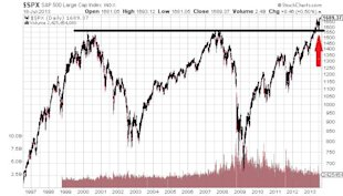 "Four ""Proofs"" Stock Market Rally Will Fall Flat on Its Face image SP 500 Large Cap Index Chart4"