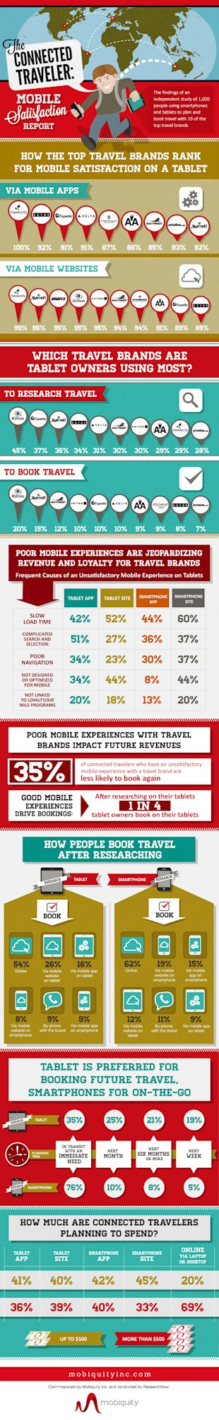 How Top Travel Brands Rank For Mobile Usage [Infographic] image mobiquity mobiletravel