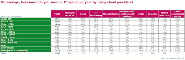 Making Cloud Computing Pay image Figure 3 Cloud Savings Final1
