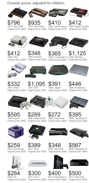 One chart shows the wild fluctuation in game console prices over the years