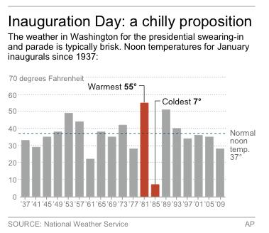 Chart shows temperatures for January inaugurals