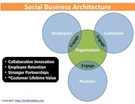 Designing Work for Man and Machine to Do Together image Social Business Engagement