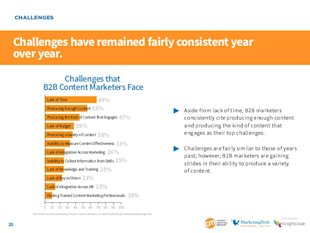 New Report Proves Content Marketing Strategy is Necessary image challenges