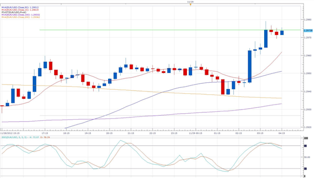 German_Unemployment_Rises_for_the_8th_Month_body_eurusd_daily_chart.png, Forex News: German Unemployment Rises for the 8th Month