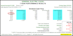 General Electric Looks Like It's Becoming The Shareholder Friendly Company It Once Was image GE2