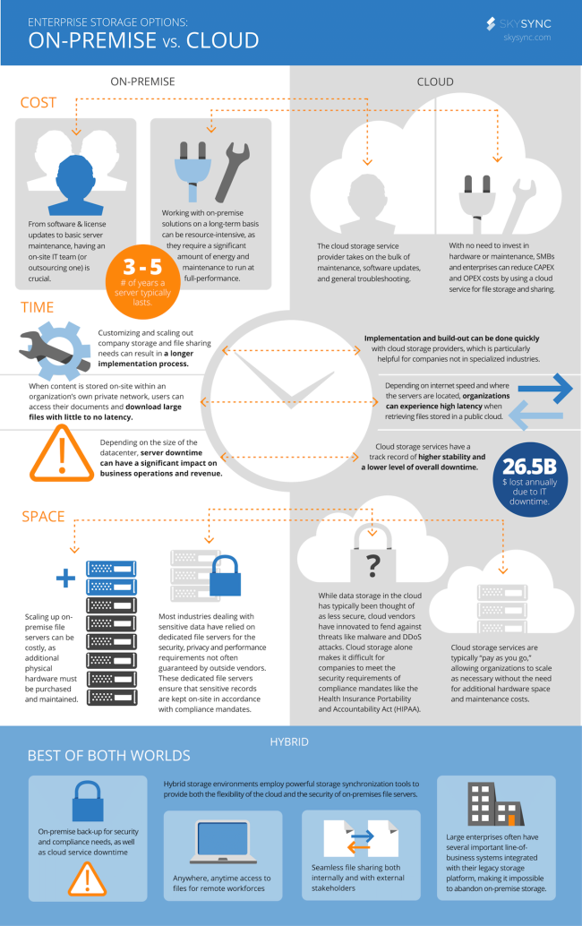 Bt business cloud backup review