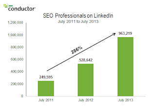 SEO Professional: The Ultimate High Growth Job image seo professionals on linkedin update 20131