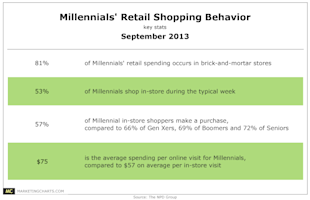 Why Integrated Marketing Communications Is More Important Than Ever image NPDGroup Millennials Retail Spending Behavior Sept20134