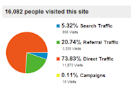 How To Get More Google Traffic image google traffic 300x2091