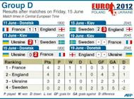 Group D match statistics for Euro 2012 after Friday's matches