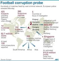 A football match-fixing investigation involving 380 suspicious games in Europe over recent years, including Champions League and World Cup qualifiers