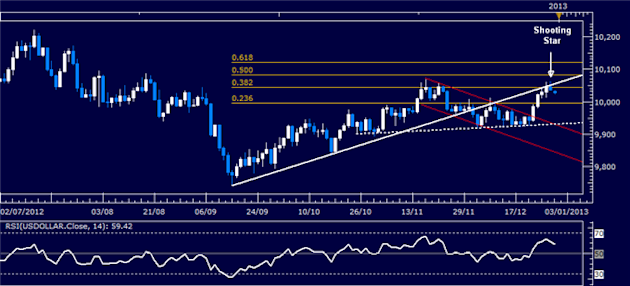 Forex_Analysis_Dollar_Shows_Signs_of_Pullback_at_Key_Resistance_Level_body_Picture_4.png, Forex Analysis: Dollar Shows Signs of Pullback at Key Resistance Level